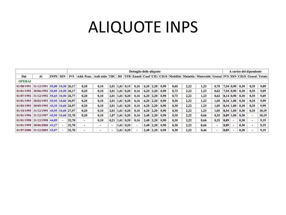 ALIQUOTE INPS