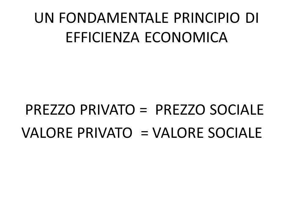 UN FONDAMENTALE PRINCIPIO DI EFFICIENZA ECONOMICA PREZZO PRIVATO = PREZZO SOCIALE VALORE PRIVATO = VALORE SOCIALE