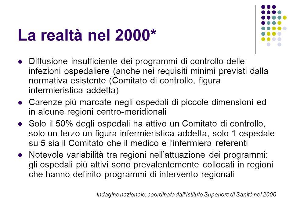 La realtà nel 2000* Diffusione insufficiente dei programmi di controllo delle infezioni ospedaliere (anche nei requisiti minimi previsti dalla normati