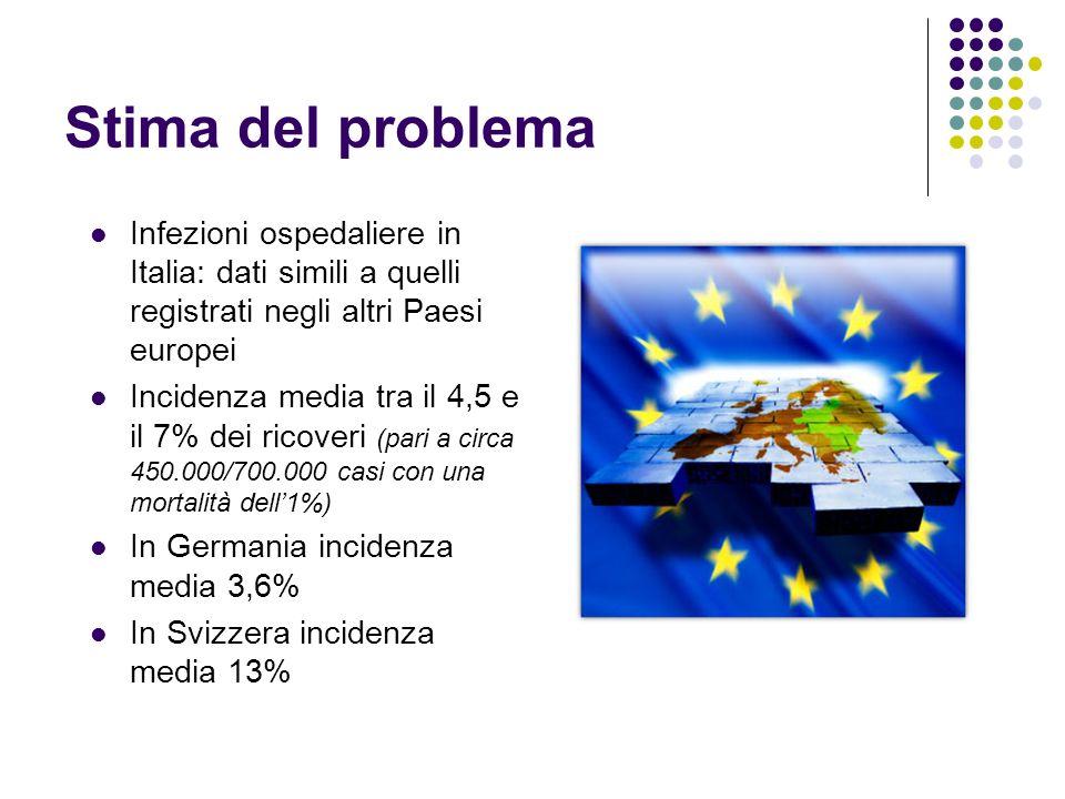 Stima del problema Infezioni ospedaliere in Italia: dati simili a quelli registrati negli altri Paesi europei Incidenza media tra il 4,5 e il 7% dei r