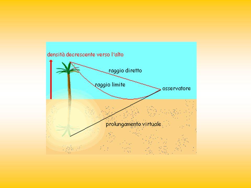 MIRAGGIO: Generalmente, gli strati daria atmosferica più vicini alla terra sono anche quelli più densi e gli strati superiori sono invece meno densi.