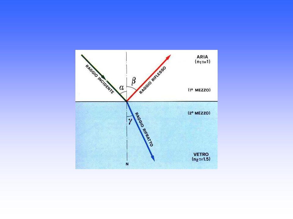 Se un raggio di luce incontra la superficie di separazione di due mezzi trasparenti, in parte si riflette, ritornando nel primo mezzo, in parte si rif