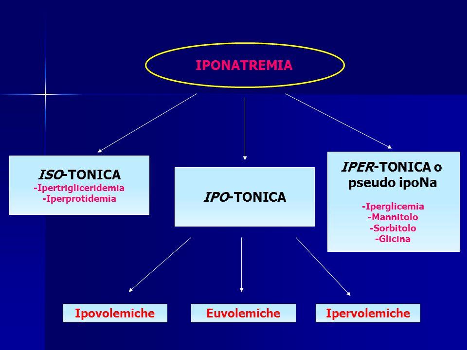 IPONATREMIA ISO-TONICA -Ipertrigliceridemia -Iperprotidemia IPO-TONICA IPER-TONICA o pseudo ipoNa -Iperglicemia -Mannitolo -Sorbitolo -Glicina Ipovole
