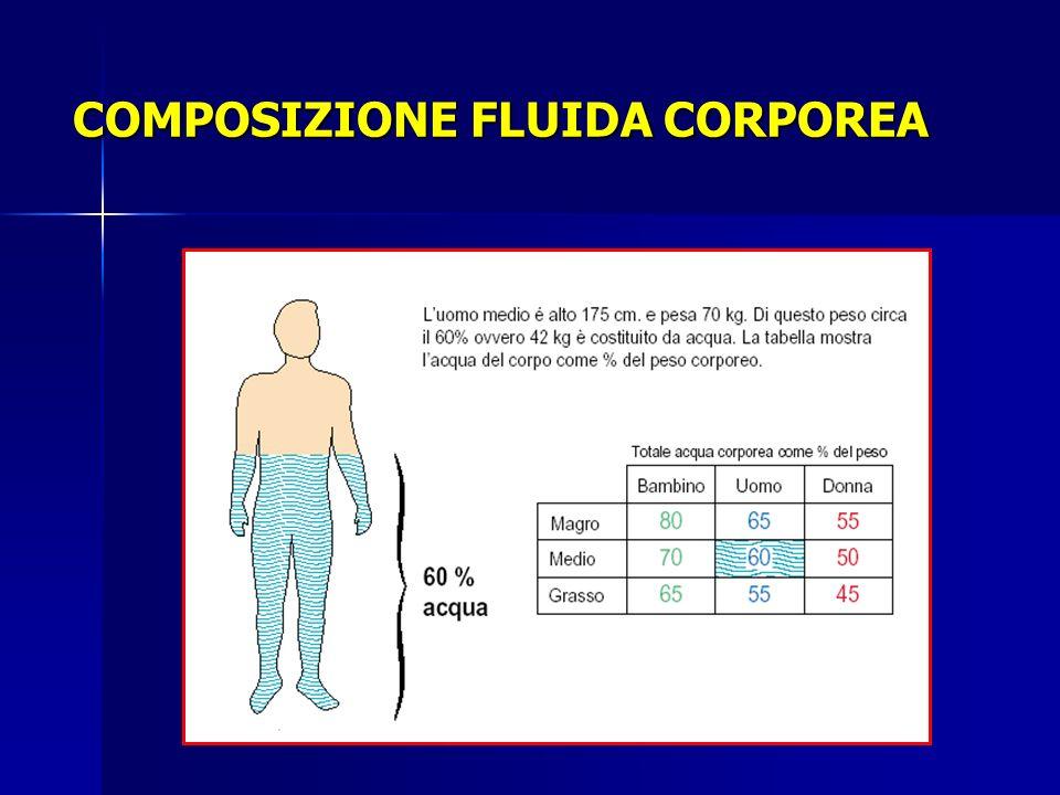 Effects of hyponatraemia