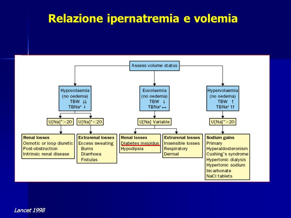 Lancet 1998 Relazione ipernatremia e volemia