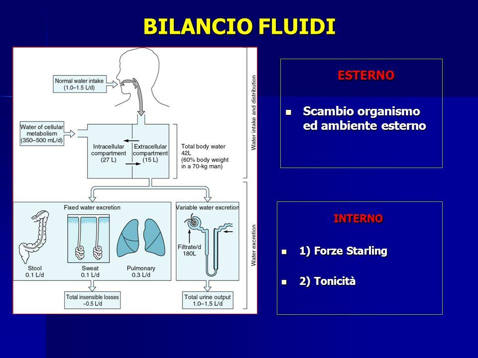 BILANCIO FLUIDI INTERNO INTERNO 1) Forze Starling 1) Forze Starling 2) Tonicità 2) Tonicità ESTERNO ESTERNO Scambio organismo ed ambiente esterno Scam