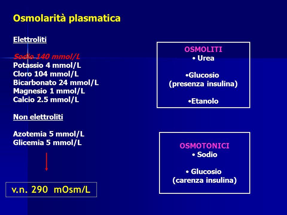 Osmolarità plasmatica Elettroliti Sodio 140 mmol/L Potassio 4 mmol/L Cloro 104 mmol/L Bicarbonato 24 mmol/L Magnesio 1 mmol/L Calcio 2.5 mmol/L Non el