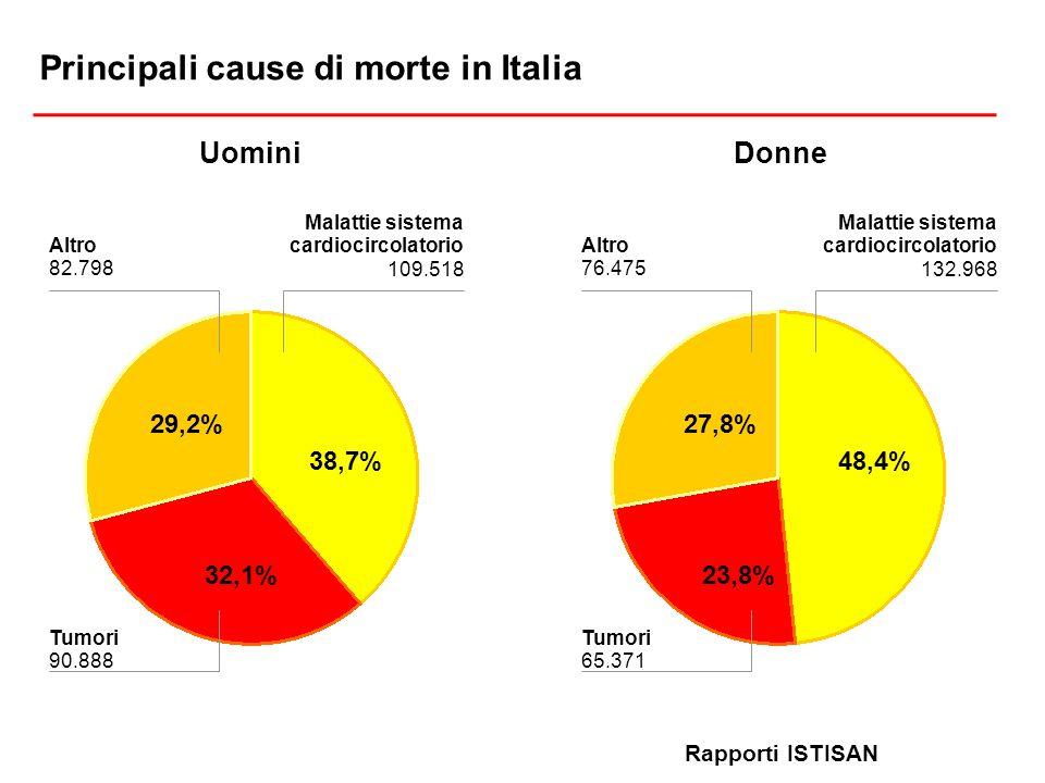 38,7% 32,1% 29,2% Principali cause di morte in Italia Rapporti ISTISAN Malattie sistema cardiocircolatorio 109.518 Altro 82.798 Tumori 90.888 48,4% 27