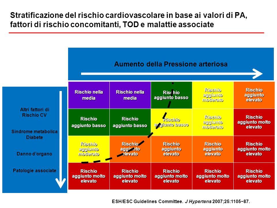 Stratificazione del rischio cardiovascolare in base ai valori di PA, fattori di rischio concomitanti, TOD e malattie associate Pressione arteriosa(mmH