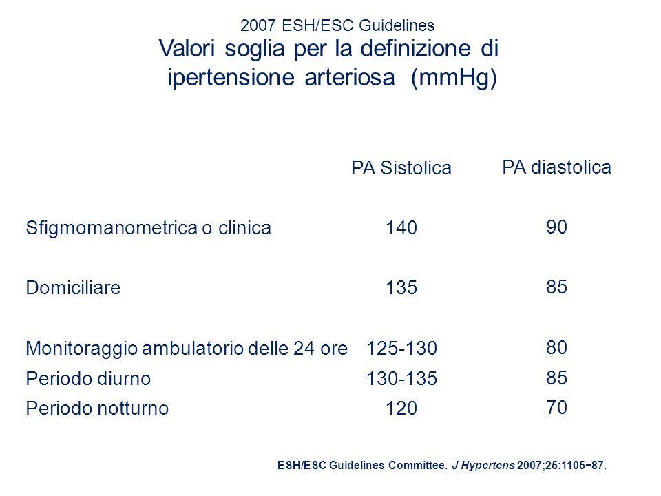 Valori soglia per la definizione di ipertensione arteriosa (mmHg) Sfigmomanometrica o clinica Domiciliare Monitoraggio ambulatorio delle 24 ore Period