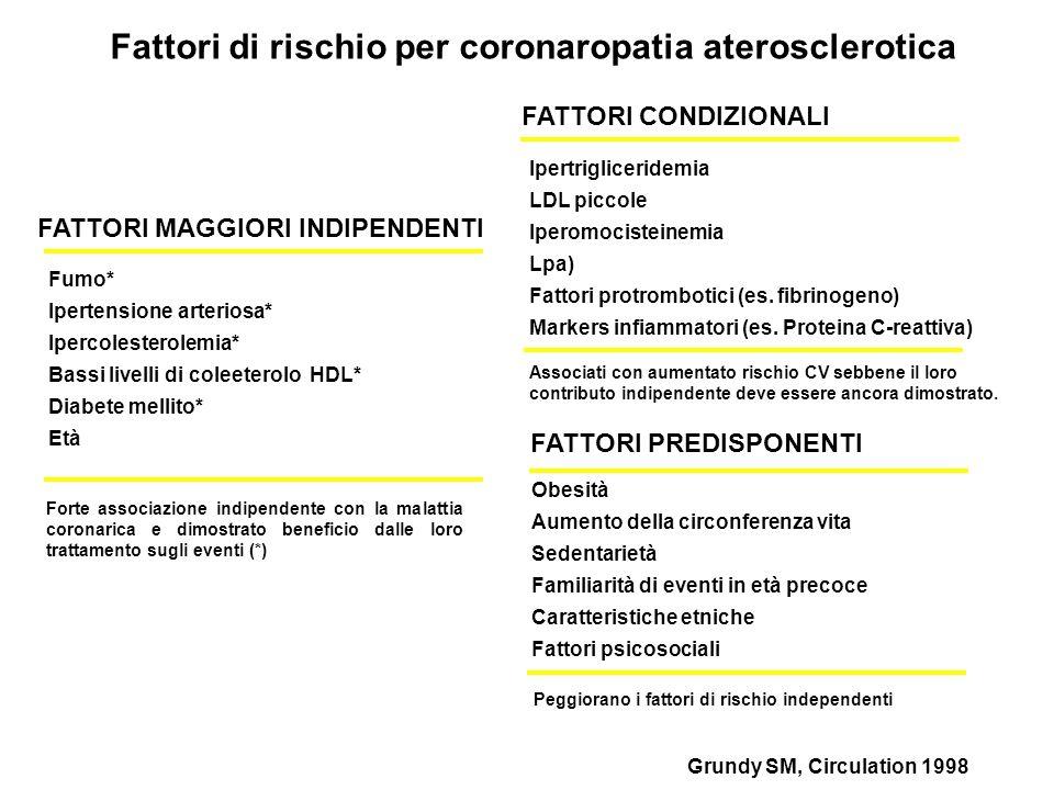 FATTORI MAGGIORI INDIPENDENTI Grundy SM, Circulation 1998 Fattori di rischio per coronaropatia aterosclerotica Fumo* Ipertensione arteriosa* Ipercoles