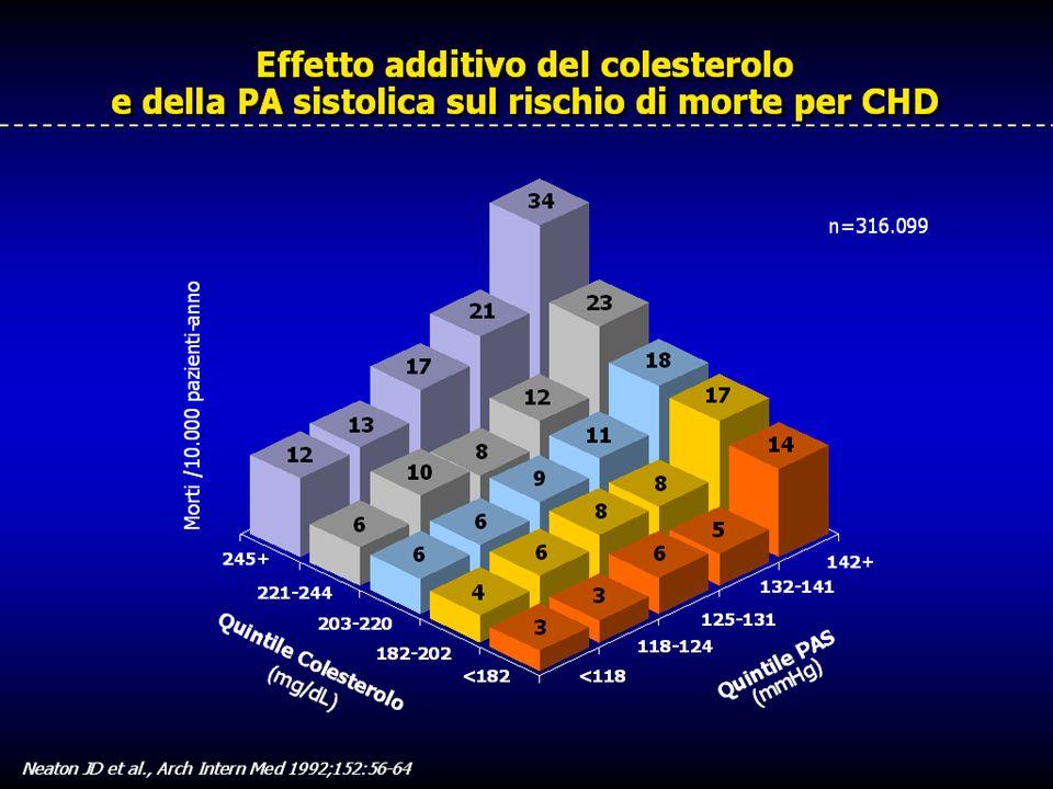 ICTUS INFARTO SCOMPENSO IPERTENSIONE Insuff.