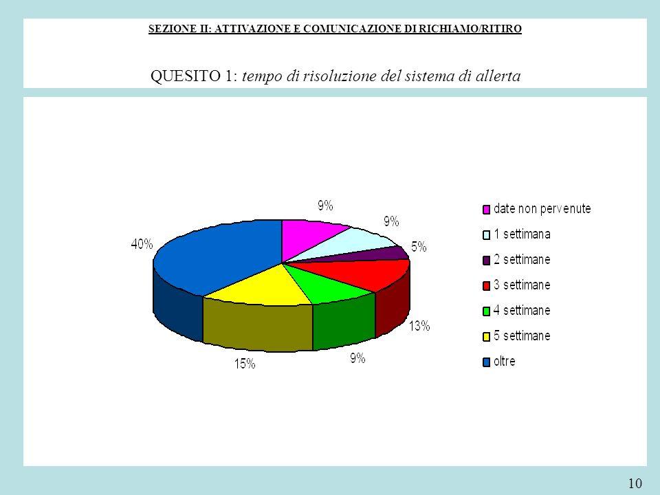 SEZIONE II: ATTIVAZIONE E COMUNICAZIONE DI RICHIAMO/RITIRO QUESITO 1: tempo di risoluzione del sistema di allerta 10