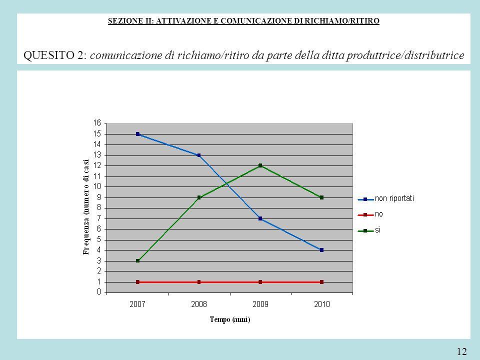 SEZIONE II: ATTIVAZIONE E COMUNICAZIONE DI RICHIAMO/RITIRO QUESITO 2: comunicazione di richiamo/ritiro da parte della ditta produttrice/distributrice