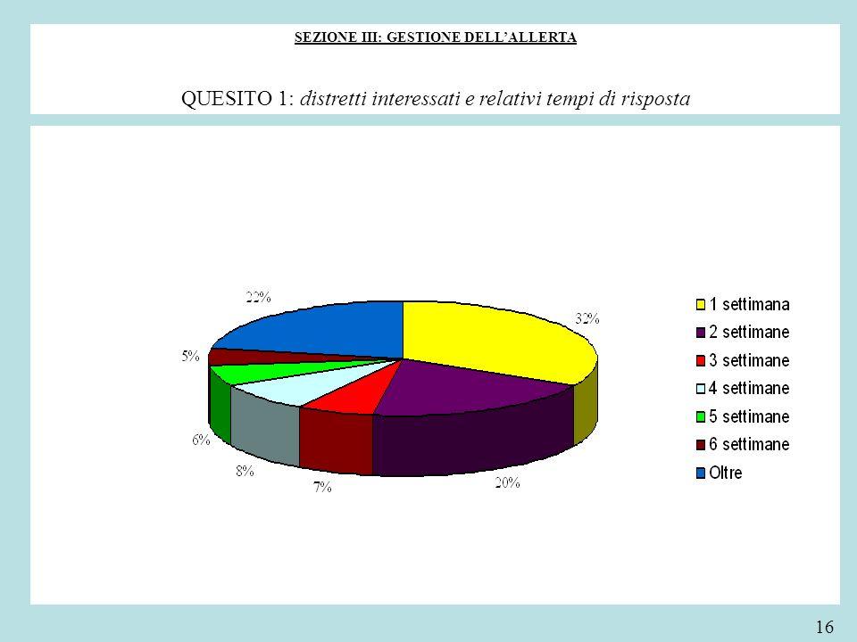 SEZIONE III: GESTIONE DELLALLERTA QUESITO 1: distretti interessati e relativi tempi di risposta 16