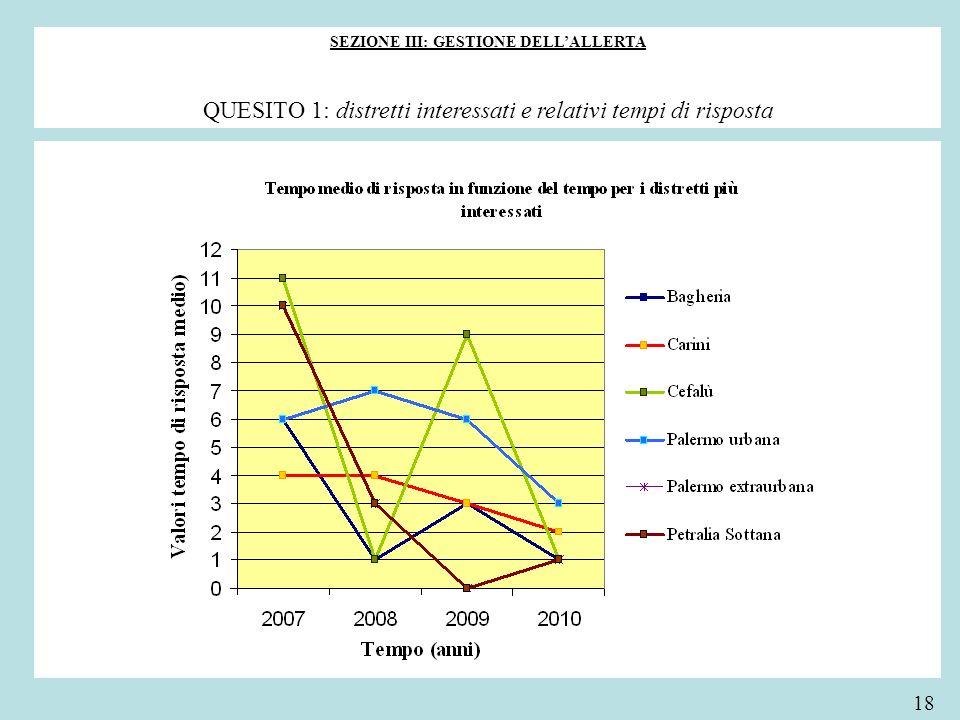 SEZIONE III: GESTIONE DELLALLERTA QUESITO 1: distretti interessati e relativi tempi di risposta 18