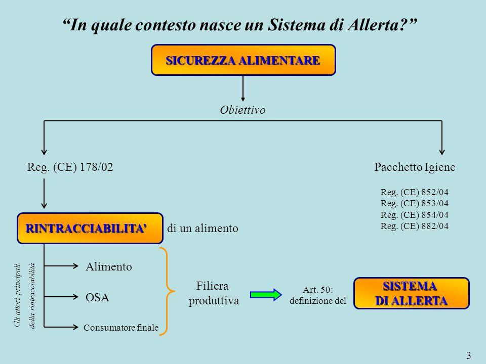 In quale contesto nasce un Sistema di Allerta? 3 Sicurezza alimentare Pacchetto IgieneReg. (CE) 178/02 Reg. (CE) 852/04 Reg. (CE) 853/04 Reg. (CE) 854