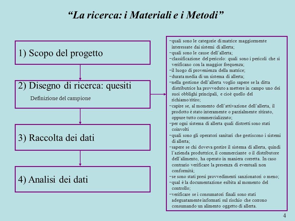 4 La ricerca: i Materiali e i Metodi 1) Scopo del progetto 2) Disegno di ricerca: quesiti Definizione del campione 3) Raccolta dei dati 4) Analisi dei