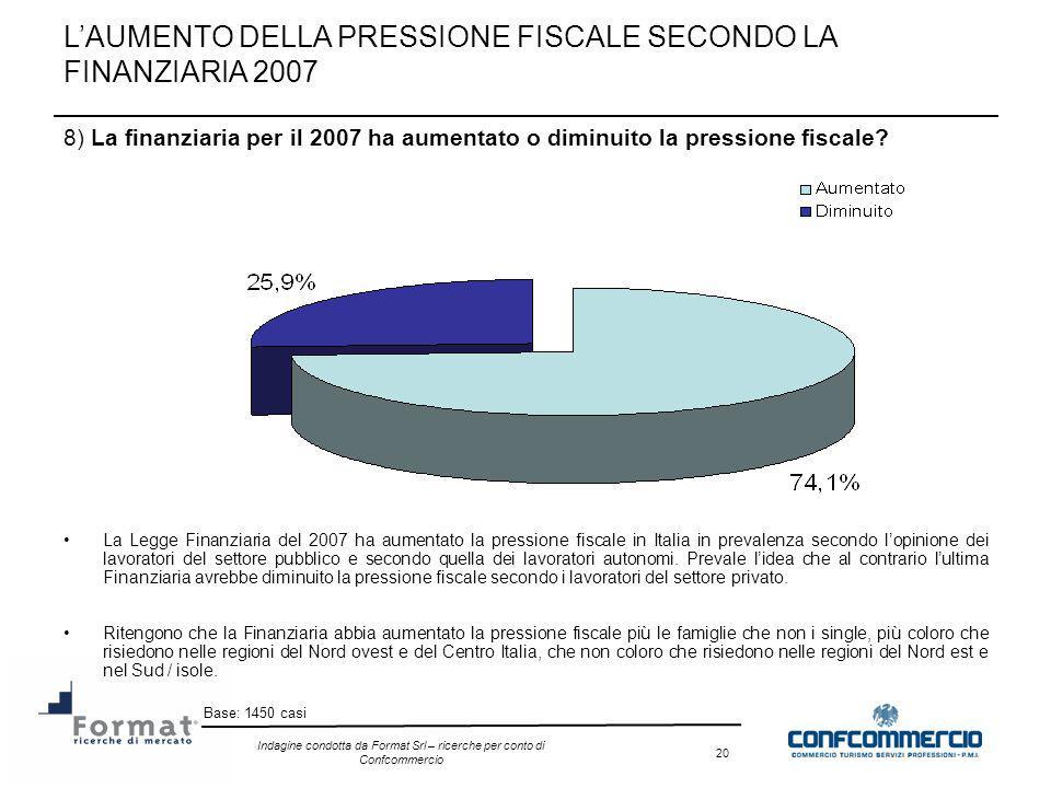 Indagine condotta da Format Srl – ricerche per conto di Confcommercio 20 8) La finanziaria per il 2007 ha aumentato o diminuito la pressione fiscale?