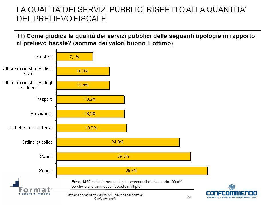 Indagine condotta da Format Srl – ricerche per conto di Confcommercio 23 11) Come giudica la qualità dei servizi pubblici delle seguenti tipologie in