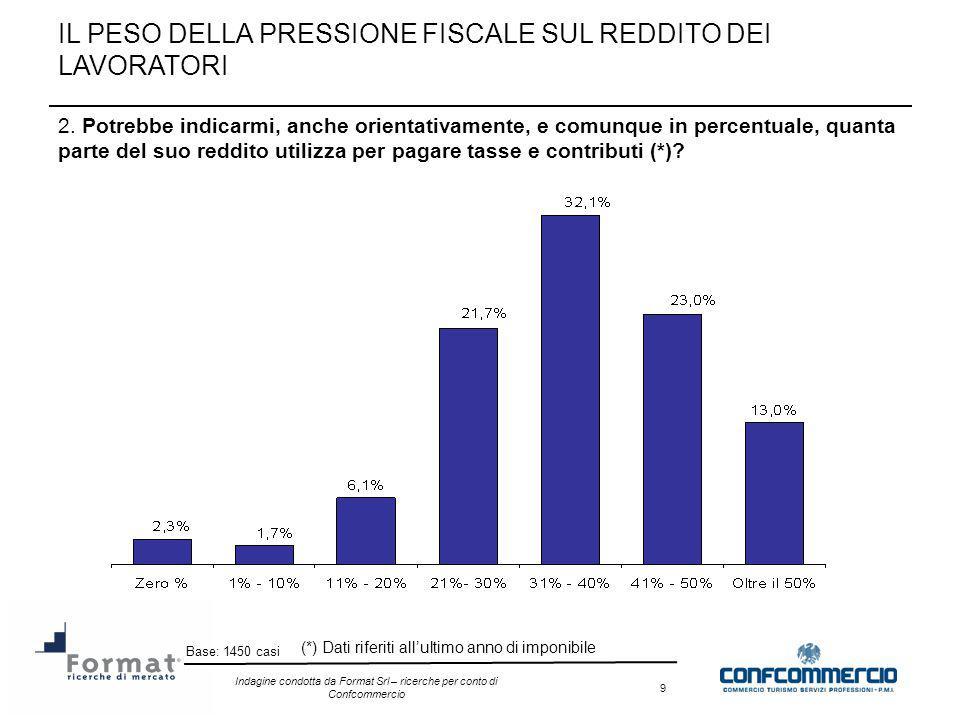 Indagine condotta da Format Srl – ricerche per conto di Confcommercio 20 8) La finanziaria per il 2007 ha aumentato o diminuito la pressione fiscale.