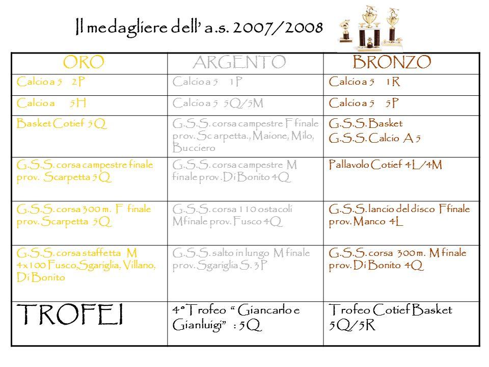 Il medagliere dell a.s. 2007/2008 ORO ARGENTO BRONZO Calcio a 5 2PCalcio a 5 1PCalcio a 5 1R Calcio a 5HCalcio a 5 5Q/5MCalcio a 5 5P Basket Cotief 5Q