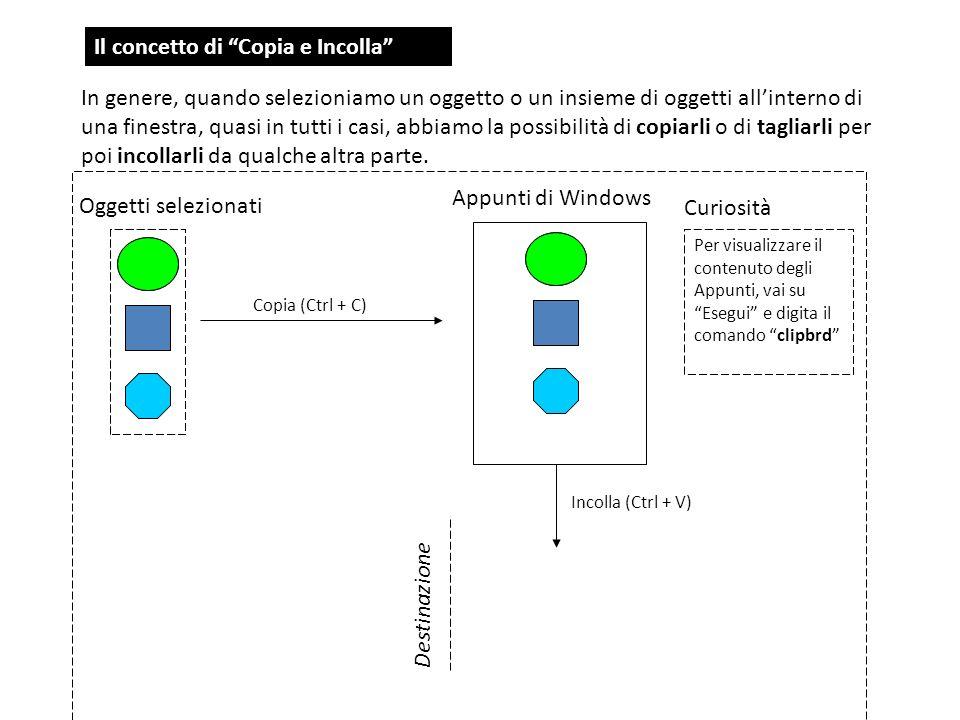 Il concetto di Copia e Incolla In genere, quando selezioniamo un oggetto o un insieme di oggetti allinterno di una finestra, quasi in tutti i casi, ab