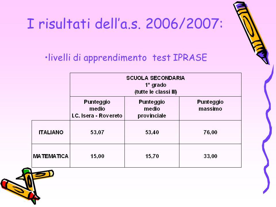 I risultati della.s. 2006/2007: livelli di apprendimento test IPRASE