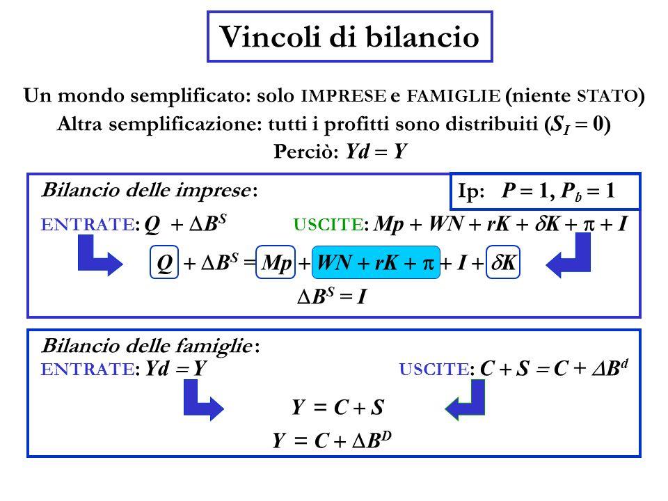Un mondo semplificato: solo IMPRESE e FAMIGLIE (niente STATO ) Vincoli di bilancio Altra semplificazione: tutti i profitti sono distribuiti ( S I 0 )