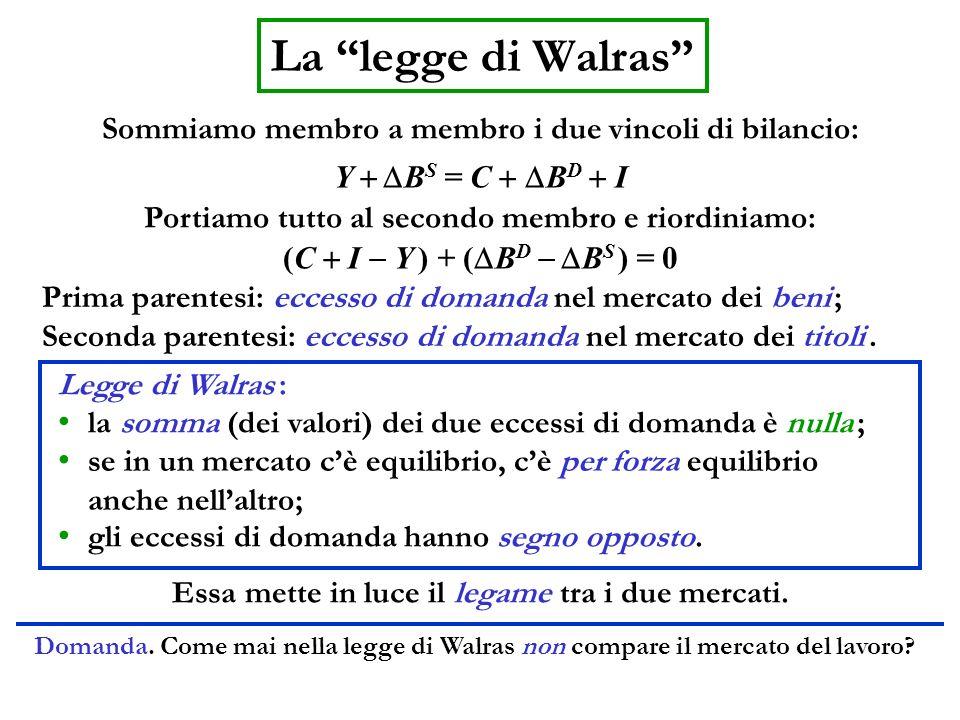Sommiamo membro a membro i due vincoli di bilancio: La legge di Walras Y B S = C B D I Portiamo tutto al secondo membro e riordiniamo: (C I Y ) + ( B