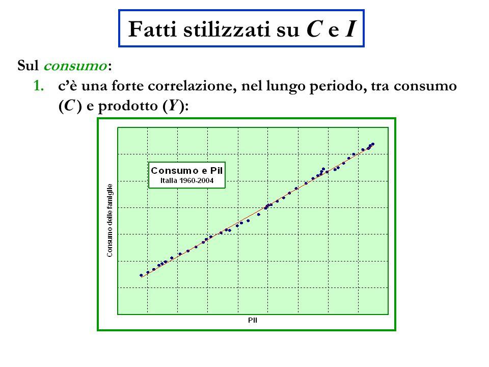 Fatti stilizzati su C e I Sul consumo : 1.cè una forte correlazione, nel lungo periodo, tra consumo ( C ) e prodotto ( Y ):