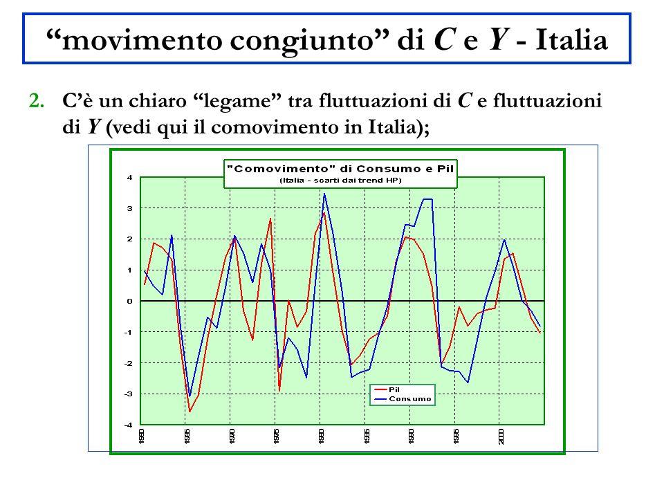 movimento congiunto di C e Y - Italia 2.Cè un chiaro legame tra fluttuazioni di C e fluttuazioni di Y (vedi qui il comovimento in Italia);