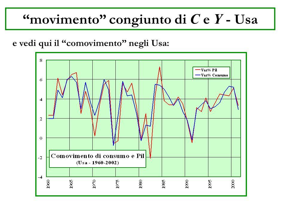 Consumo e reddito disponibile 3.il consumo varia col reddito disponibile: Nel grafico è rappresentata la situazione negli Usa: il consumo è praticamente proporzionale al reddito disponibile.