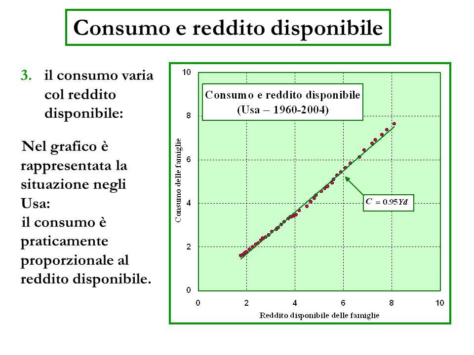 Consumo e reddito disponibile 3.il consumo varia col reddito disponibile: Nel grafico è rappresentata la situazione negli Usa: il consumo è praticamen