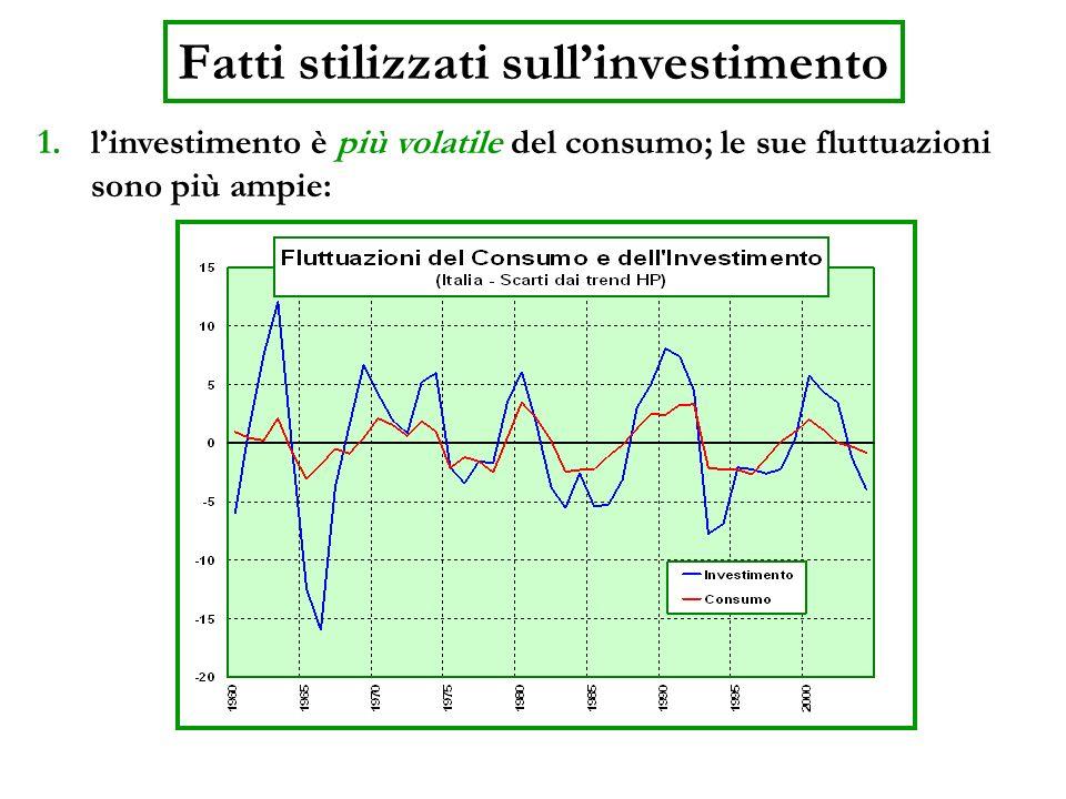 Investimento e Pil 2.la correlazione tra le fluttuazioni di I e quelle di Y è meno chiara e richiede qualche spiegazione: