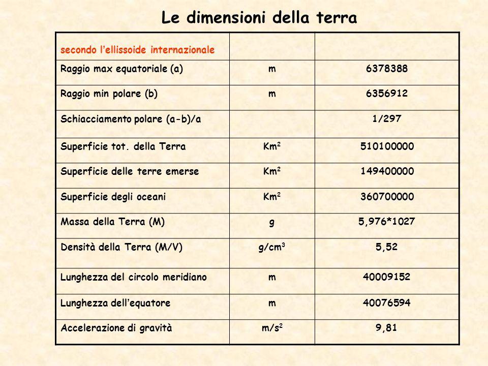 Le dimensioni della terra secondo lellissoide internazionale Raggio max equatoriale (a)m6378388 Raggio min polare (b)m6356912 Schiacciamento polare (a