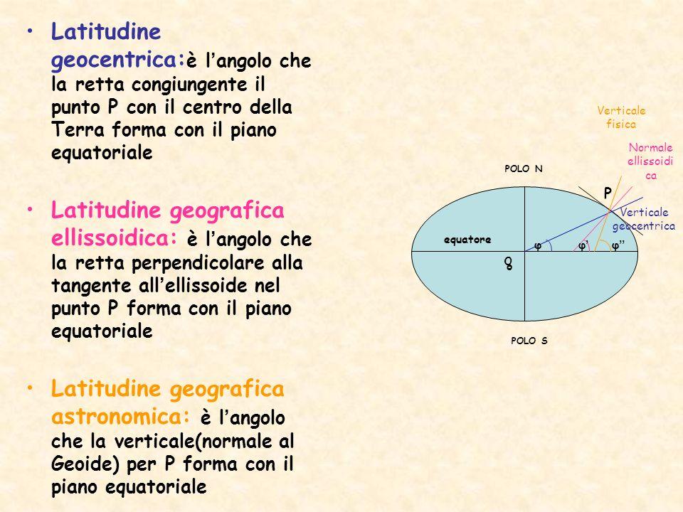 Latitudine geocentrica: è langolo che la retta congiungente il punto P con il centro della Terra forma con il piano equatoriale Latitudine geografica