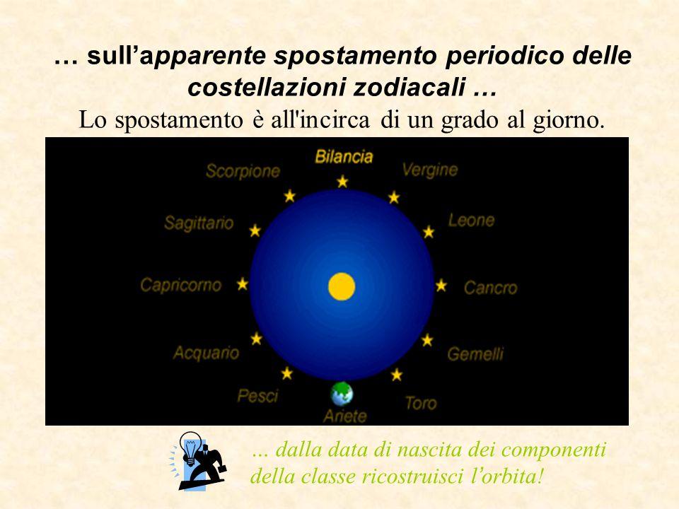 … sullapparente spostamento periodico delle costellazioni zodiacali … Lo spostamento è all'incirca di un grado al giorno. … dalla data di nascita dei
