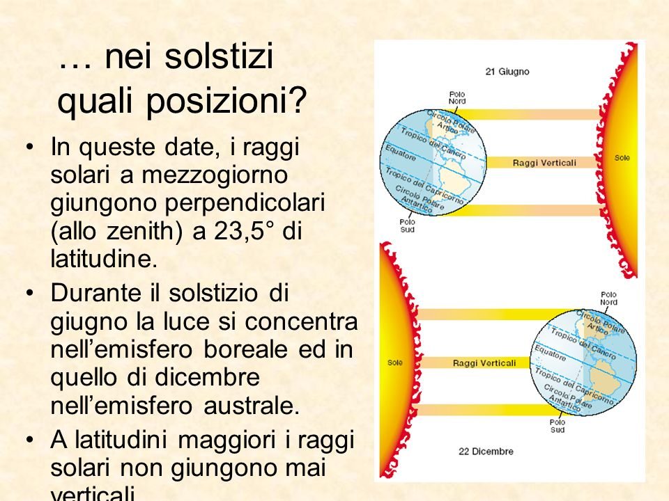 In queste date, i raggi solari a mezzogiorno giungono perpendicolari (allo zenith) a 23,5° di latitudine. Durante il solstizio di giugno la luce si co
