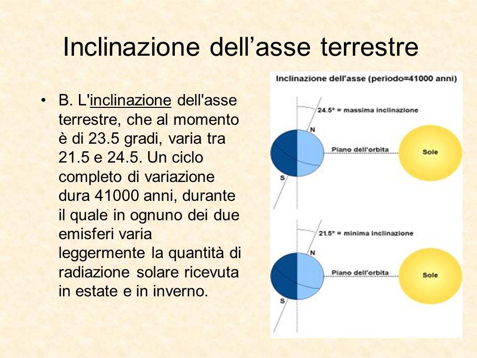 Inclinazione dellasse terrestre B. L'inclinazione dell'asse terrestre, che al momento è di 23.5 gradi, varia tra 21.5 e 24.5. Un ciclo completo di var