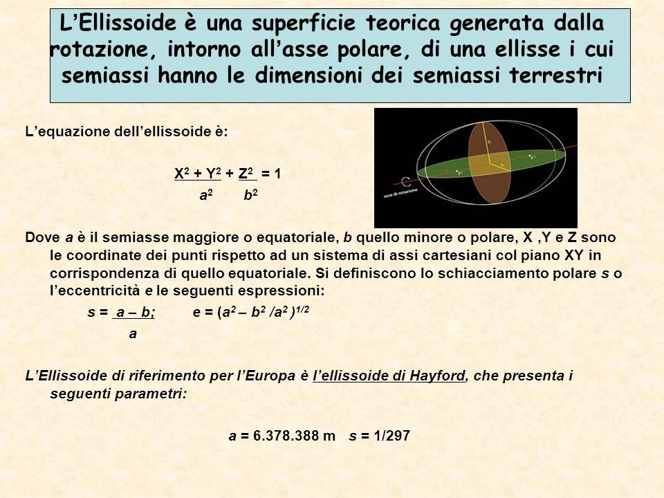 LEllissoide è una superficie teorica generata dalla rotazione, intorno allasse polare, di una ellisse i cui semiassi hanno le dimensioni dei semiassi