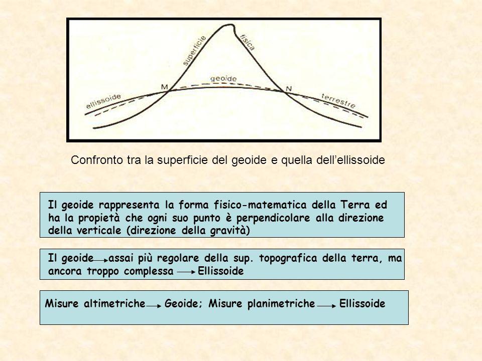 Confronto tra la superficie del geoide e quella dellellissoide Il geoide assai più regolare della sup. topografica della terra, ma ancora troppo compl