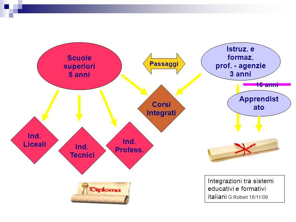 Secondo ciclo Istruz. e formaz. prof. - agenzie 3 anni Ind. Liceali Corsi Integrati Ind. Profess. Ind. Tecnici Passaggi Scuole superiori 5 anni Appren