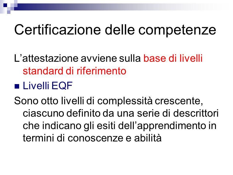 Certificazione delle competenze Lattestazione avviene sulla base di livelli standard di riferimento Livelli EQF Sono otto livelli di complessità crescente, ciascuno definito da una serie di descrittori che indicano gli esiti dellapprendimento in termini di conoscenze e abilità