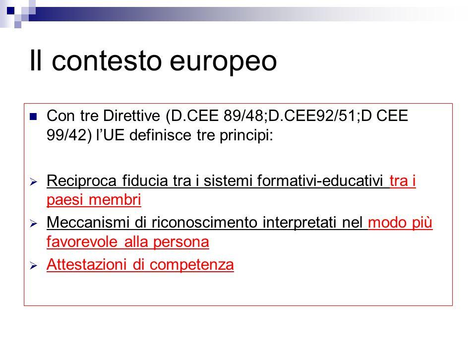 Il contesto europeo Con tre Direttive (D.CEE 89/48;D.CEE92/51;D CEE 99/42) lUE definisce tre principi: Reciproca fiducia tra i sistemi formativi-educativi tra i paesi membri Meccanismi di riconoscimento interpretati nel modo più favorevole alla persona Attestazioni di competenza