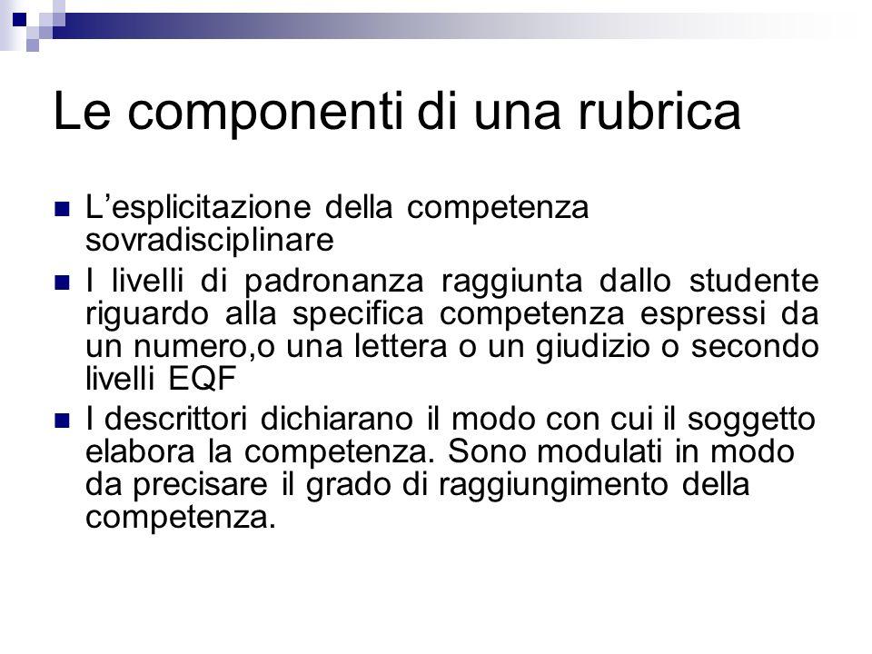 Le componenti di una rubrica Lesplicitazione della competenza sovradisciplinare I livelli di padronanza raggiunta dallo studente riguardo alla specifi