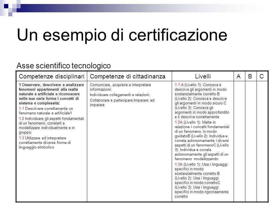 Un esempio di certificazione Asse scientifico tecnologico Competenze disciplinariCompetenze di cittadinanzaLivelliABC 1 Osservare, descrivere e analiz