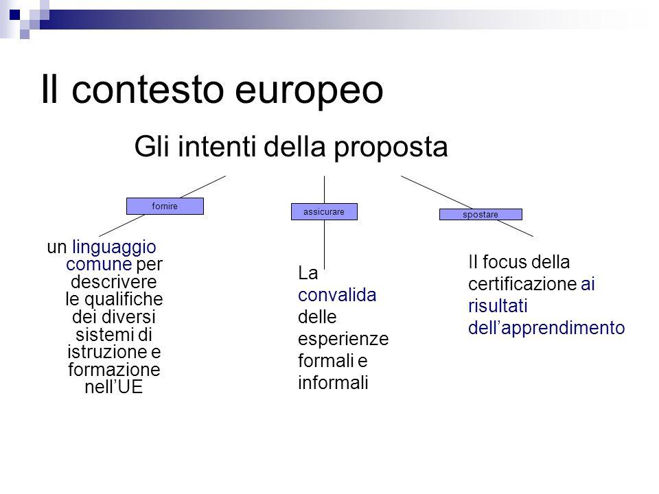 Il contesto europeo un linguaggio comune per descrivere le qualifiche dei diversi sistemi di istruzione e formazione nellUE Gli intenti della proposta fornire assicurare La convalida delle esperienze formali e informali spostare Il focus della certificazione ai risultati dellapprendimento