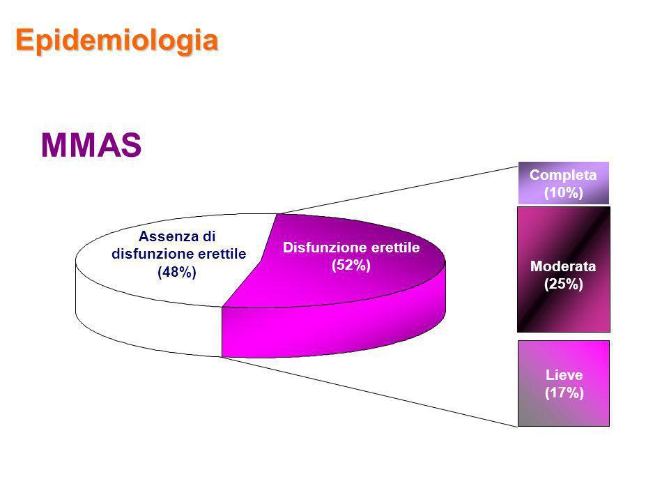 Completa (10%) Assenza di disfunzione erettile (48%) Disfunzione erettile (52%) Moderata (25%) Lieve (17%) MMAS Epidemiologia
