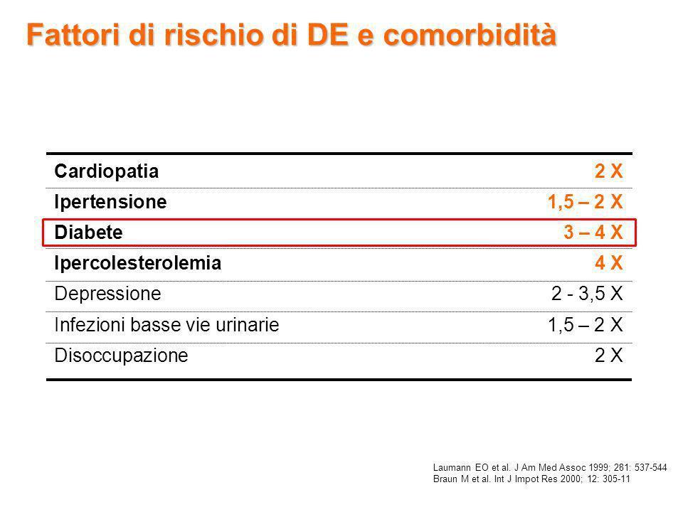 Fattori di rischio di DE e comorbidità Laumann EO et al. J Am Med Assoc 1999; 281: 537-544 Braun M et al. Int J Impot Res 2000; 12: 305-11 Cardiopatia